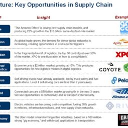 Chapter Five, Future of Supply  Chain: Eight Key Opportunities