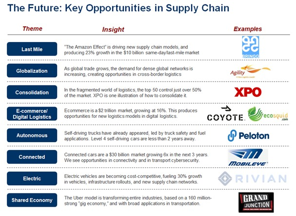 8 trends in supply chain and technology