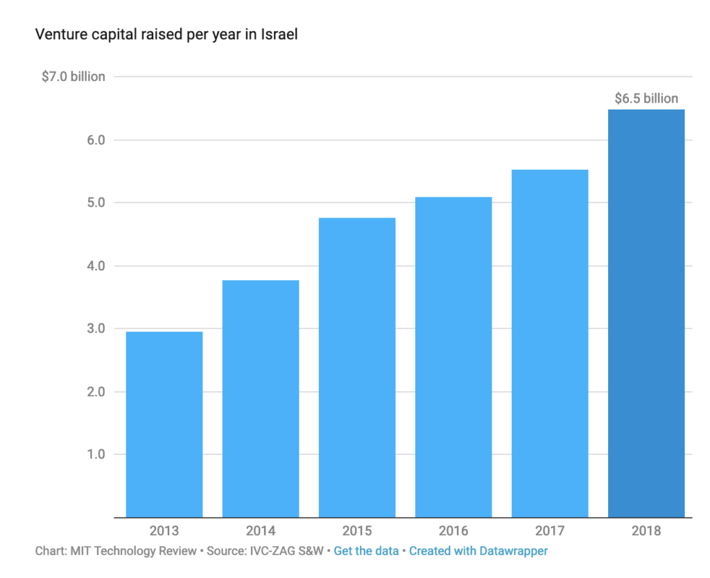 VC technology investment in Israel is skyrocketing