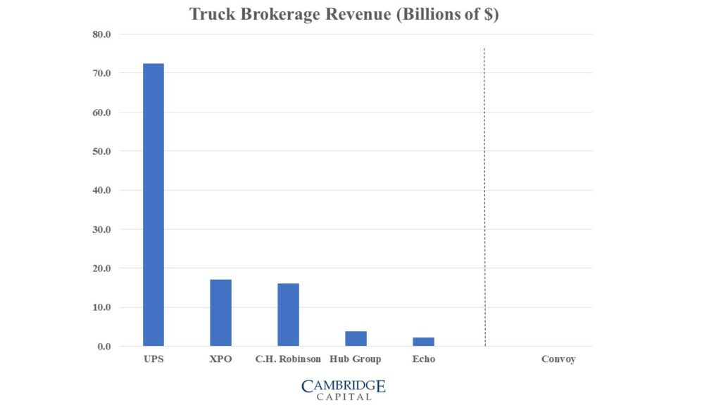 Truck brokerage revenue - incumbent vs challenger