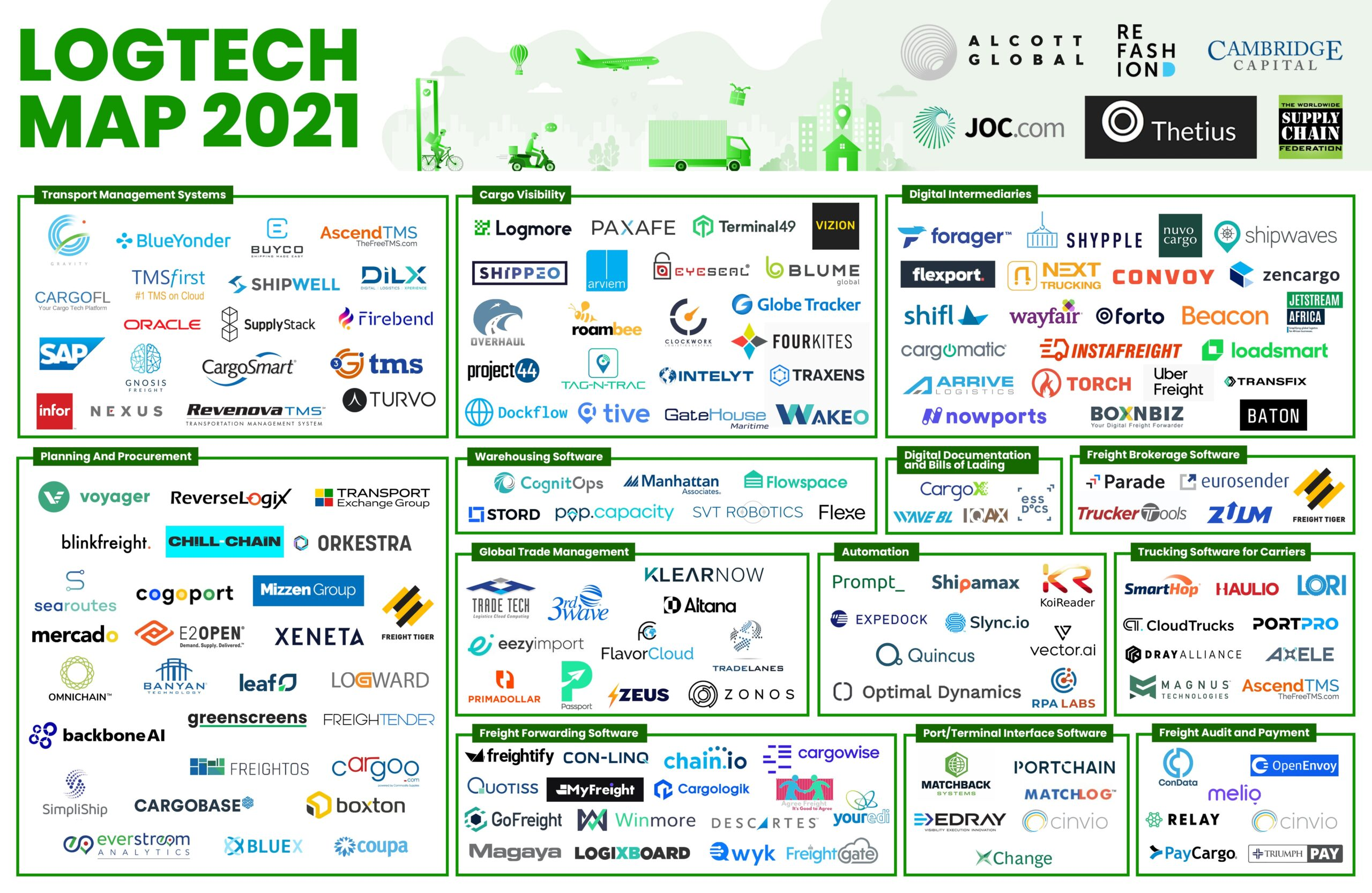 LogTech Market Map, by Cambridge Capital and many others